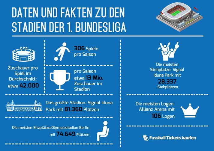 Bundesliga-Stadien Infografik (Quelle: fussball-tickets-kaufen.de)
